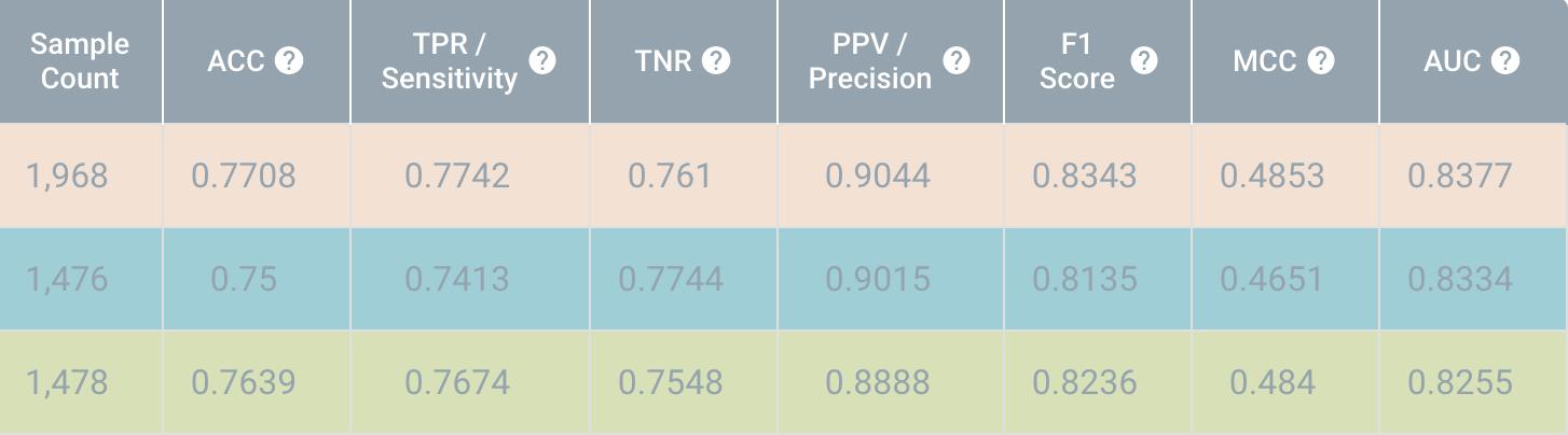 Churn Prediction | MyDataModels